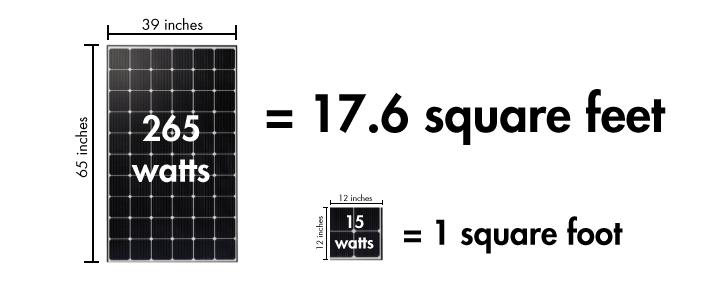 solar-panel-square-foot