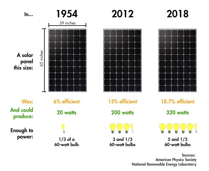 solar-panel-efficiency-2018-01