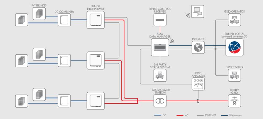 PEAK3-System-Diagram